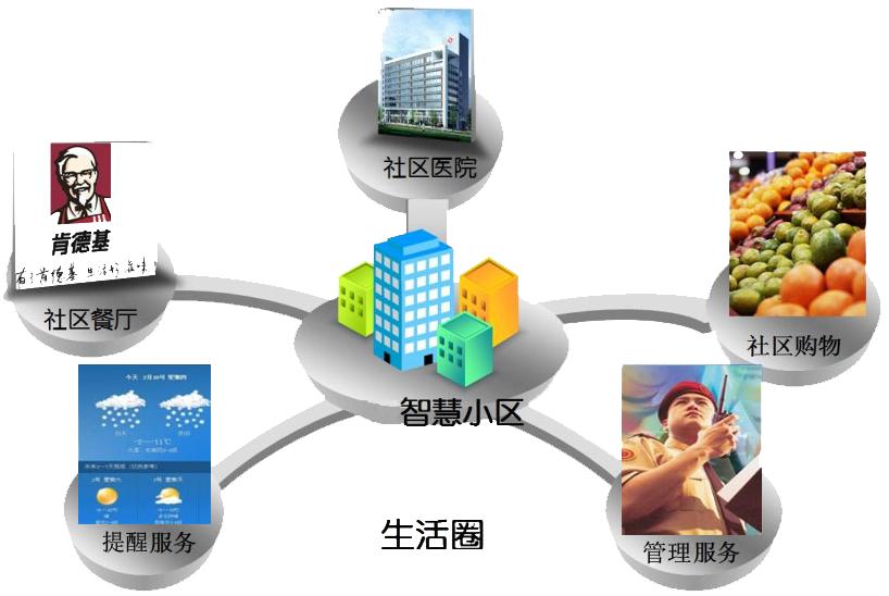 1.消息推广 集合众多服务提供商,通过云计算操作系统WisOS小区管理中心与服务商对接,用户可通过家中智慧家居控制中心,获取天气预报、出行提醒以及购物、点餐、医疗等一键上门服务。 为业主提供全面、周到、便捷的服务,同时进一步提高管理中心的服务层次。  2.公共区域能源管理 特殊区域漏水控制 水管漏水时,社区管理中心的iWiscloud控制中心就发出警报,提示某一处漏水,并联动关闭阀门,方便管理中心及时处理。能有效控制水管破裂和人为造成的水资源浪费。 公共室外灯光控制 定时自动开启所有路灯,定时自动关闭路灯